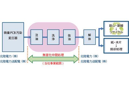 PCB01